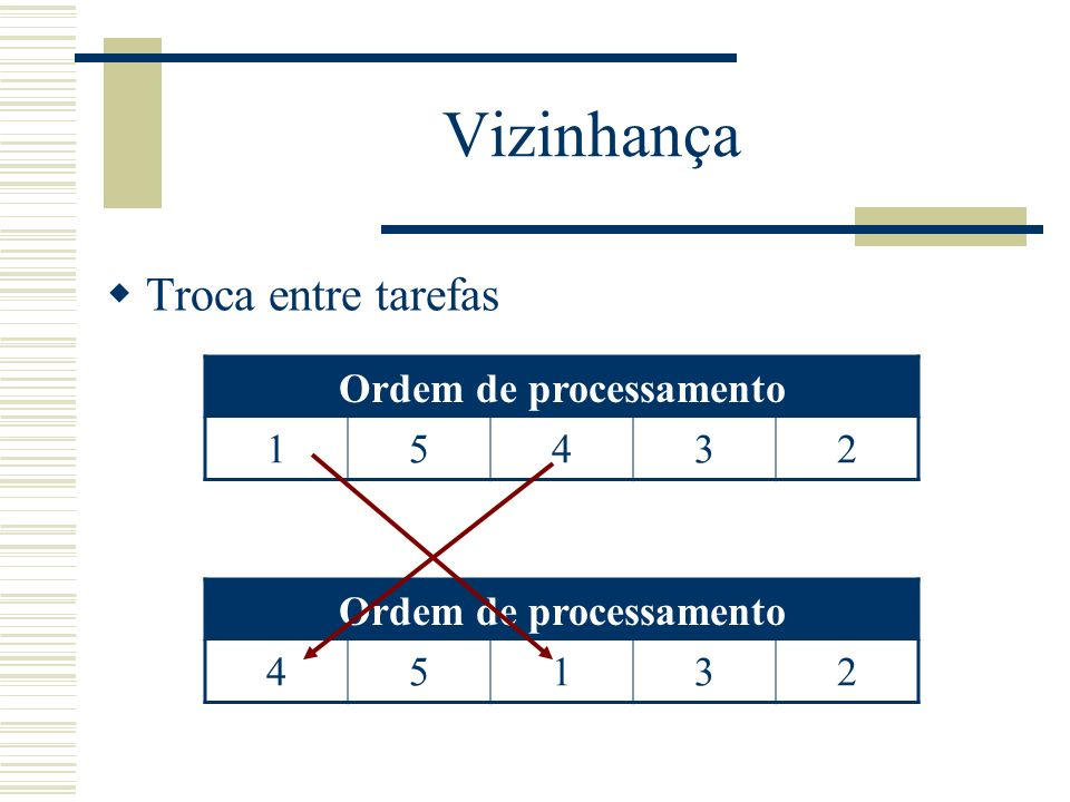 Ordem de processamento Ordem de processamento