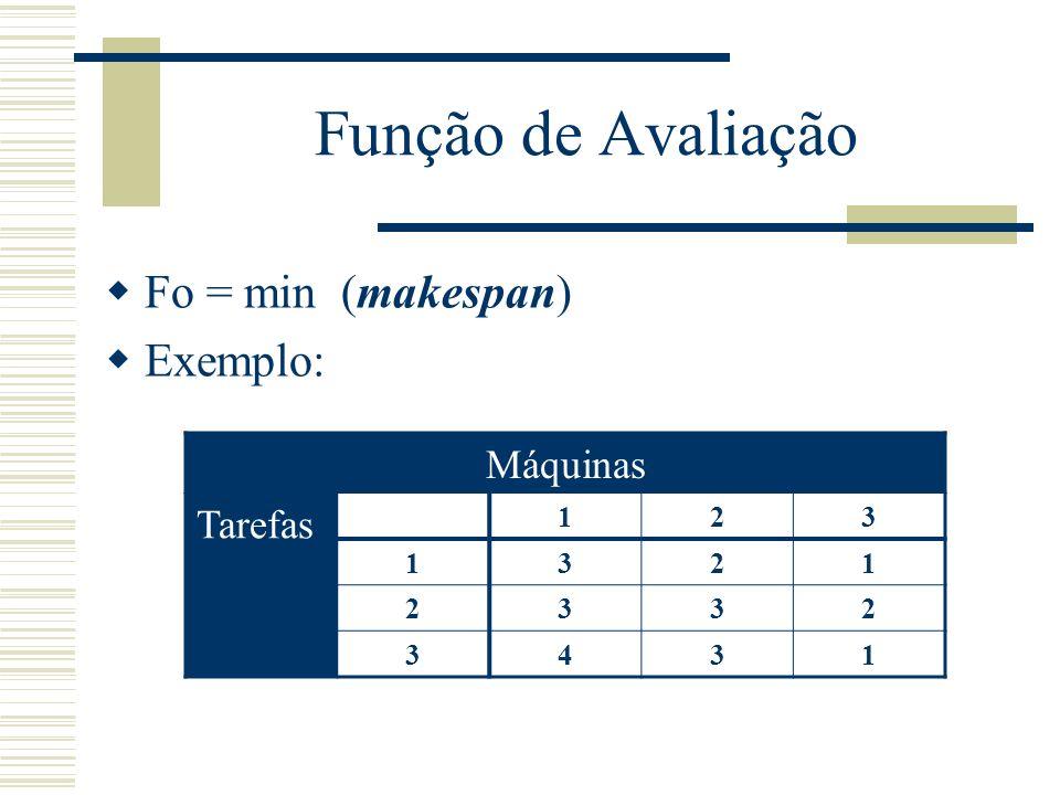 Função de Avaliação Fo = min (makespan) Exemplo: Máquinas Tarefas 1 2