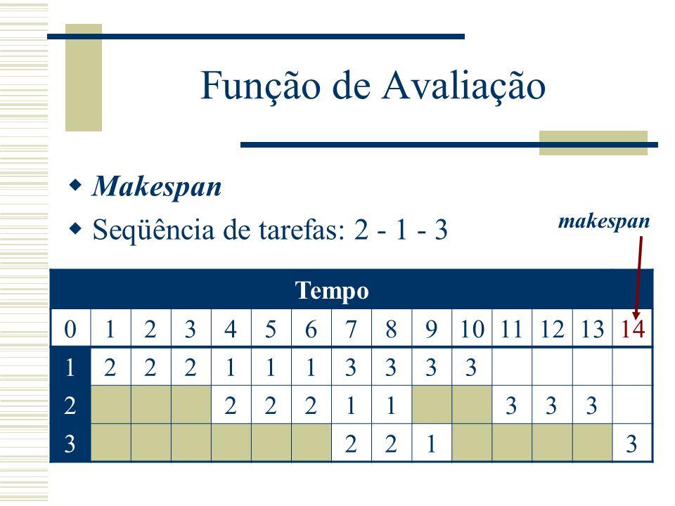 Função de Avaliação Makespan Seqüência de tarefas: 2 - 1 - 3 Tempo 1 2