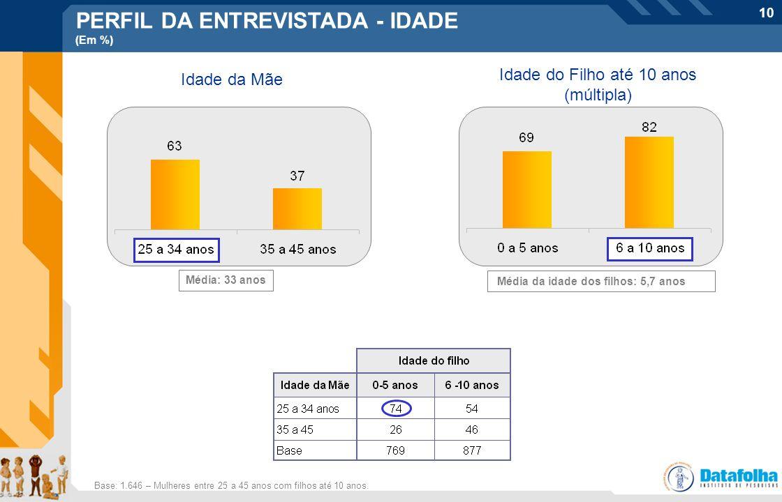 PERFIL DA ENTREVISTADA - IDADE