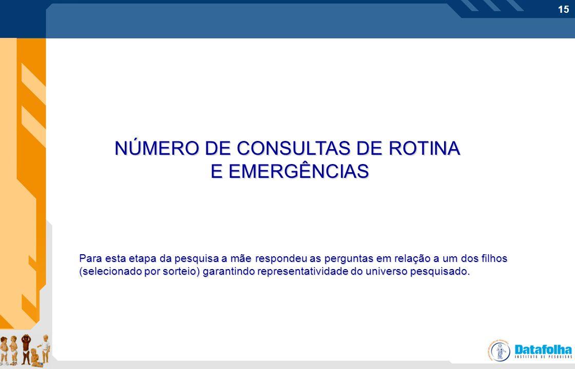 NÚMERO DE CONSULTAS DE ROTINA