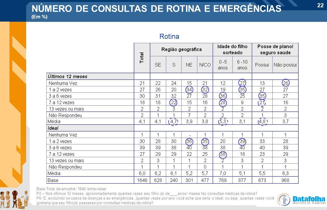 NÚMERO DE CONSULTAS DE ROTINA E EMERGÊNCIAS