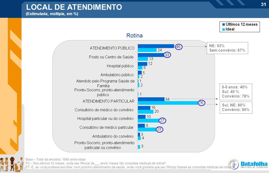 LOCAL DE ATENDIMENTO Rotina (Estimulada, múltipla, em %) NE: 53%