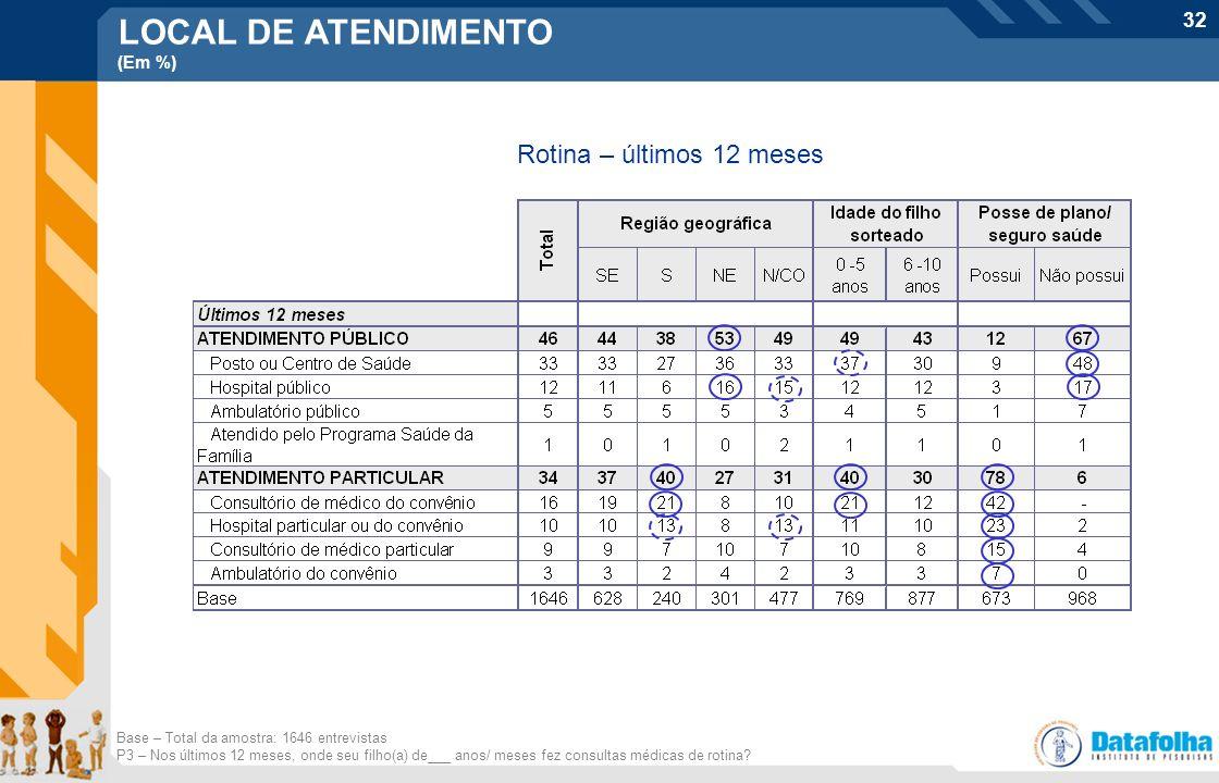 LOCAL DE ATENDIMENTO Rotina – últimos 12 meses (Em %)