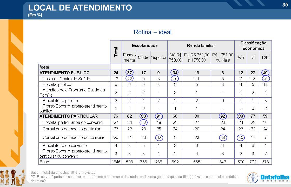 LOCAL DE ATENDIMENTO Rotina – ideal (Em %)