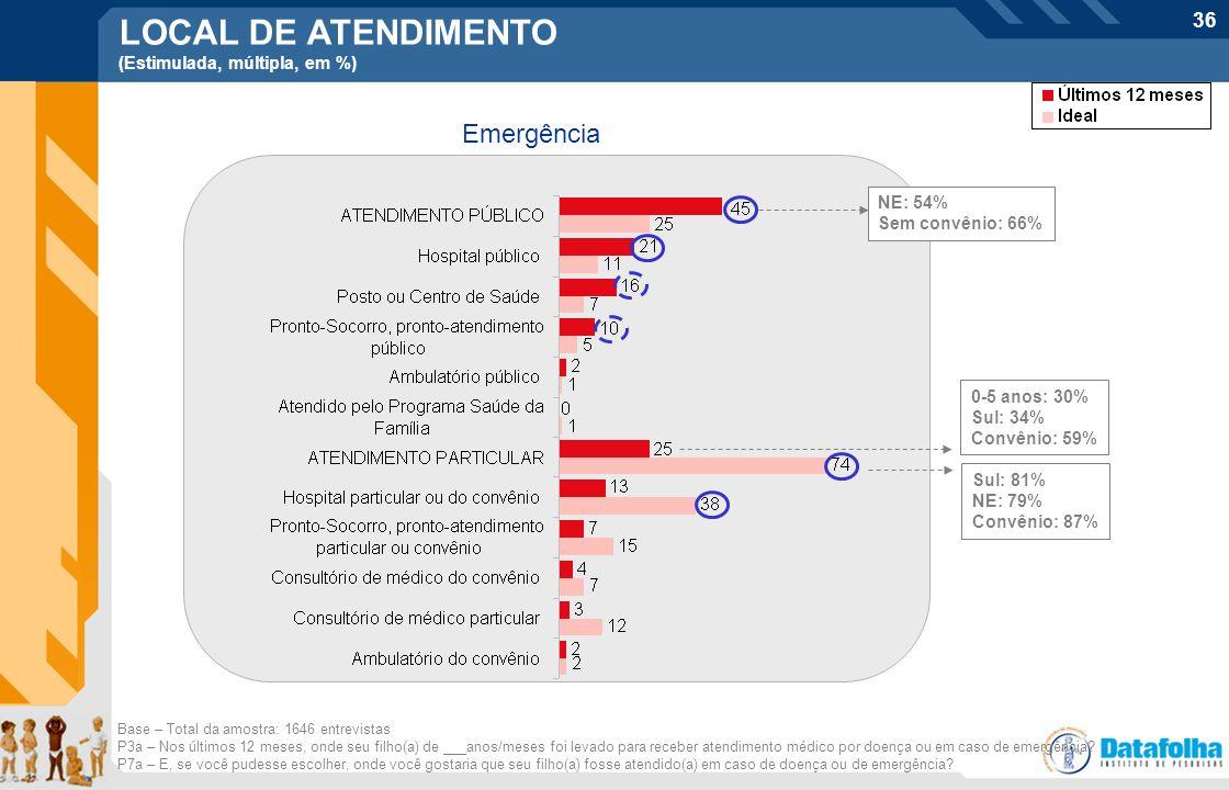 LOCAL DE ATENDIMENTO Emergência (Estimulada, múltipla, em %) NE: 54%