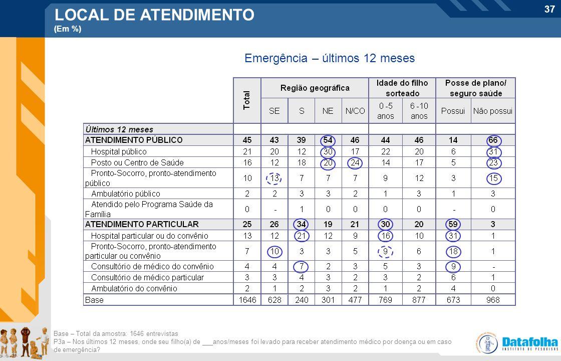 LOCAL DE ATENDIMENTO Emergência – últimos 12 meses (Em %)