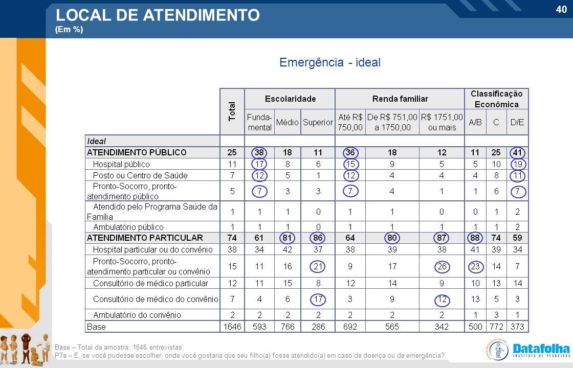 LOCAL DE ATENDIMENTO Emergência - ideal (Em %)