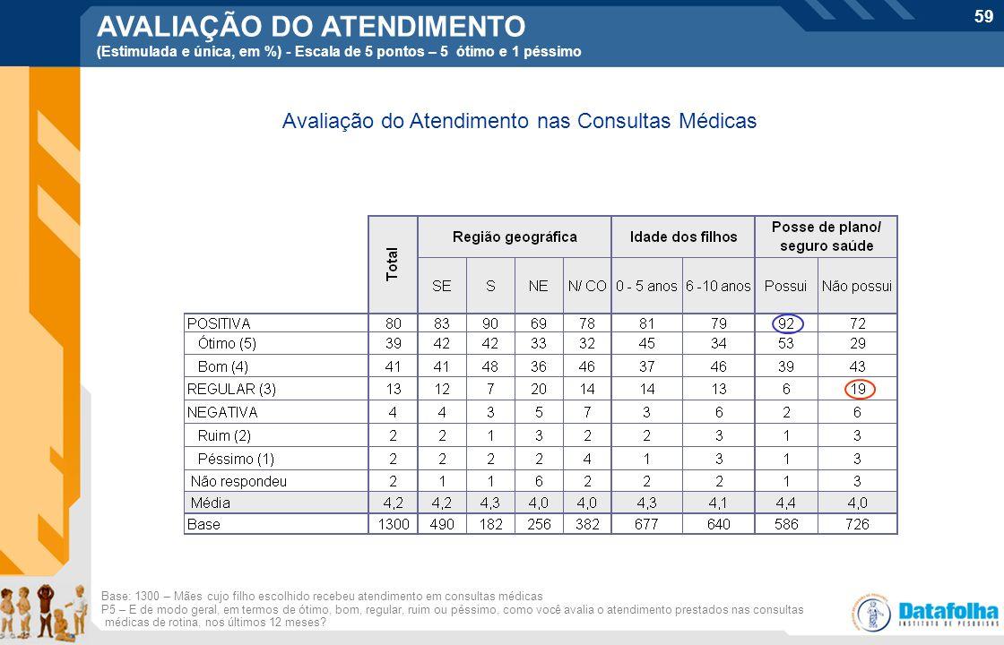 Avaliação do Atendimento nas Consultas Médicas