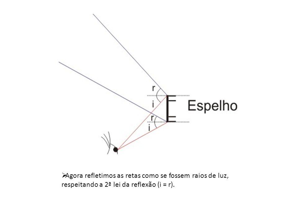 Agora refletimos as retas como se fossem raios de luz, respeitando a 2ª lei da reflexão (i = r).