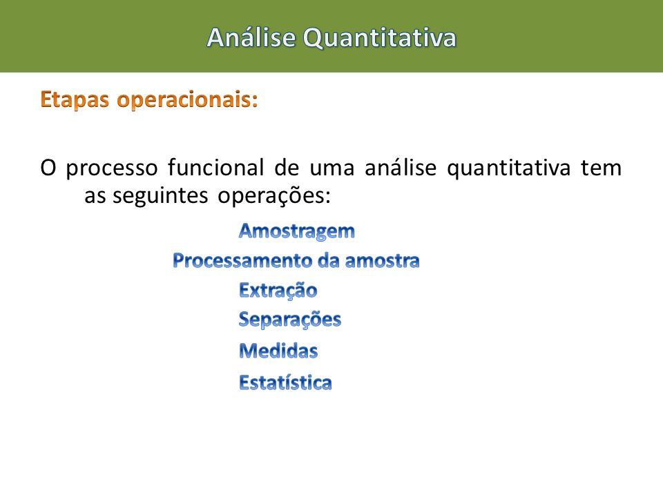 Análise Quantitativa Etapas operacionais: