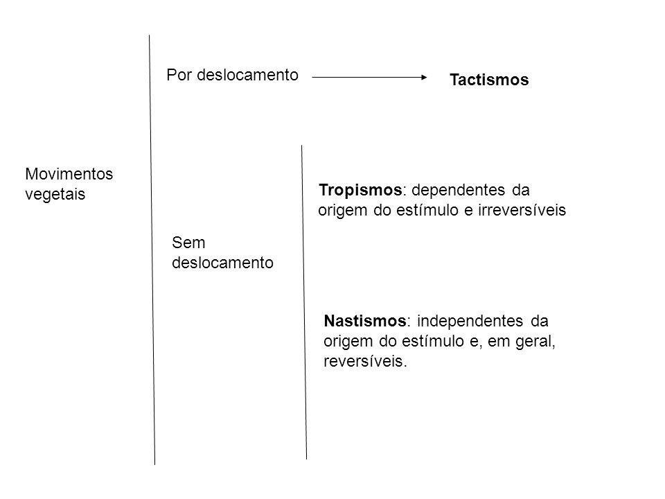 Por deslocamento Tactismos. Movimentos vegetais. Tropismos: dependentes da origem do estímulo e irreversíveis.