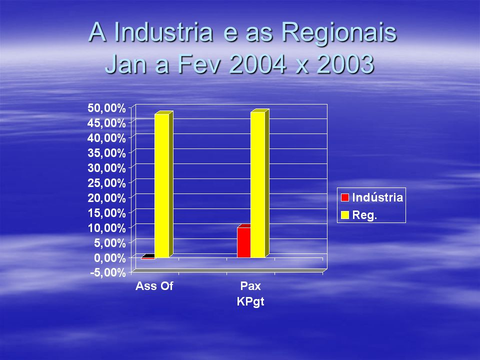 A Industria e as Regionais Jan a Fev 2004 x 2003