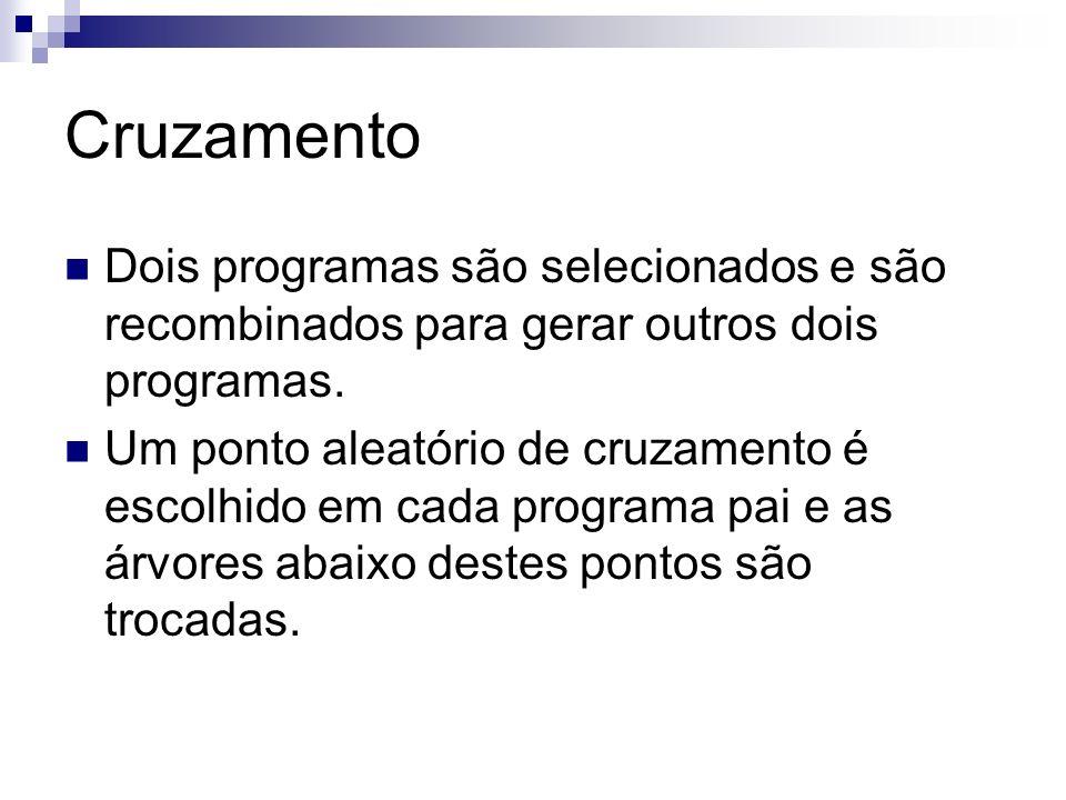 Cruzamento Dois programas são selecionados e são recombinados para gerar outros dois programas.