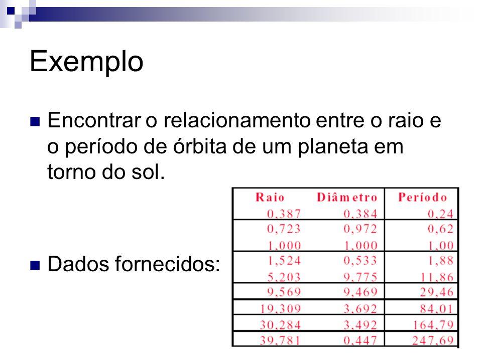 ExemploEncontrar o relacionamento entre o raio e o período de órbita de um planeta em torno do sol.
