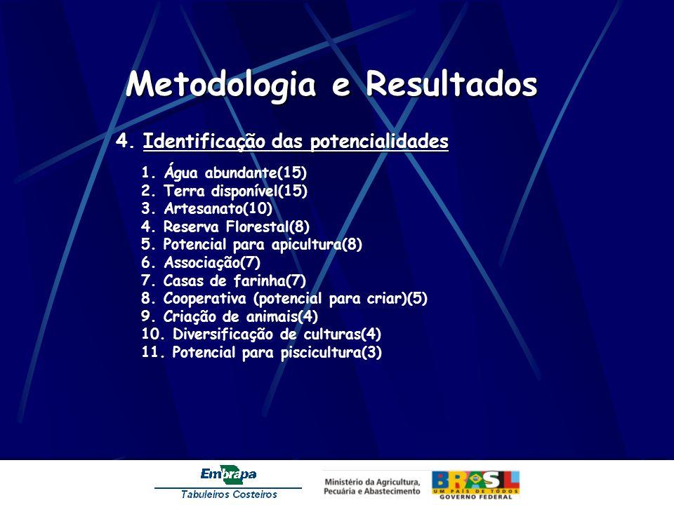 Metodologia e Resultados