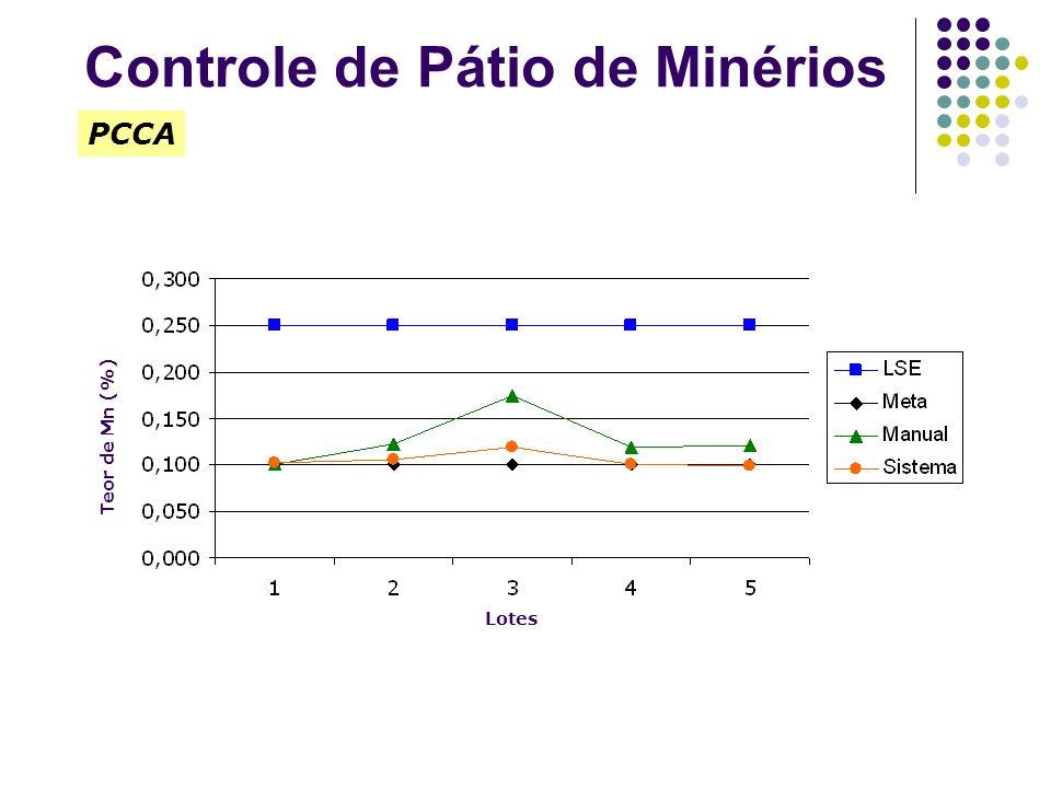 Controle de Pátio de Minérios