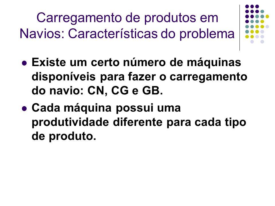 Carregamento de produtos em Navios: Características do problema