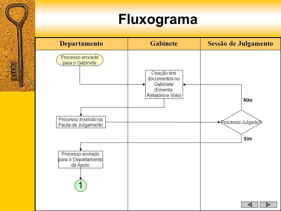 Fluxograma 1 Departamento Gabinete Sessão de Julgamento