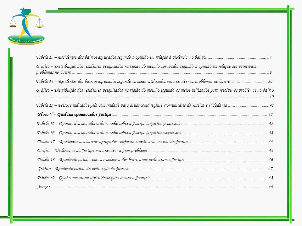 Tabela 13 – Residentes dos bairros agrupados segundo a opinião em relação à violência no bairro....................................................... 37