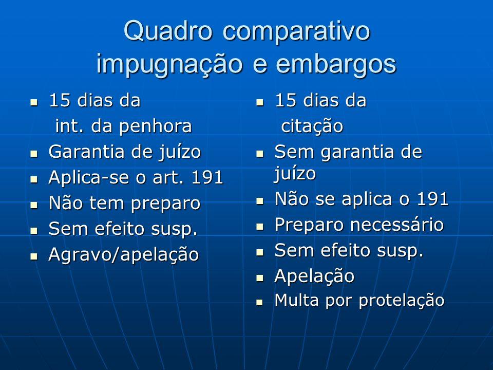 Quadro comparativo impugnação e embargos