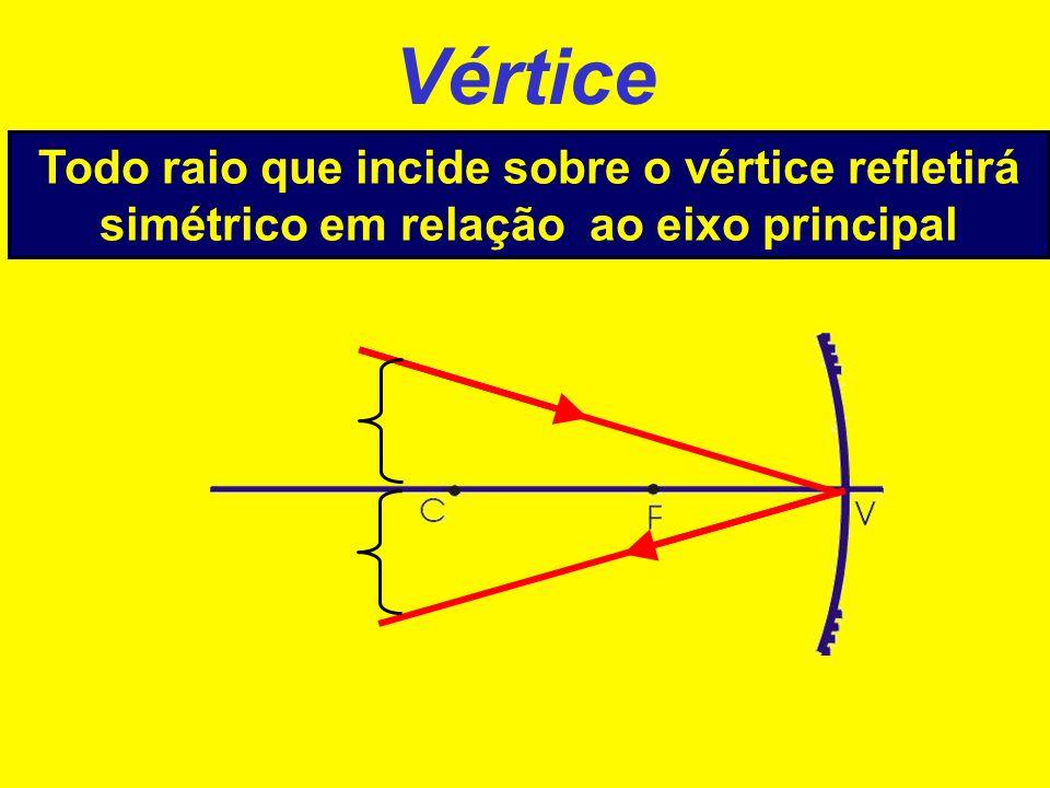 Vértice Todo raio que incide sobre o vértice refletirá simétrico em relação ao eixo principal