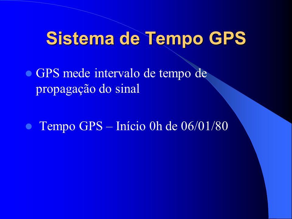 Sistema de Tempo GPSGPS mede intervalo de tempo de propagação do sinal.