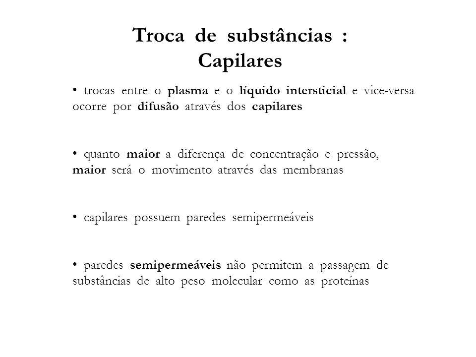 Troca de substâncias : Capilares