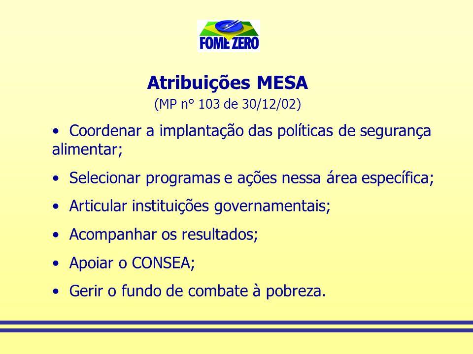 Atribuições MESA (MP n° 103 de 30/12/02) Coordenar a implantação das políticas de segurança alimentar;