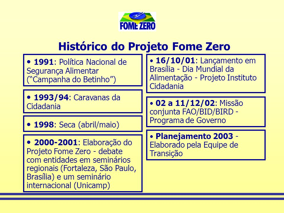Histórico do Projeto Fome Zero