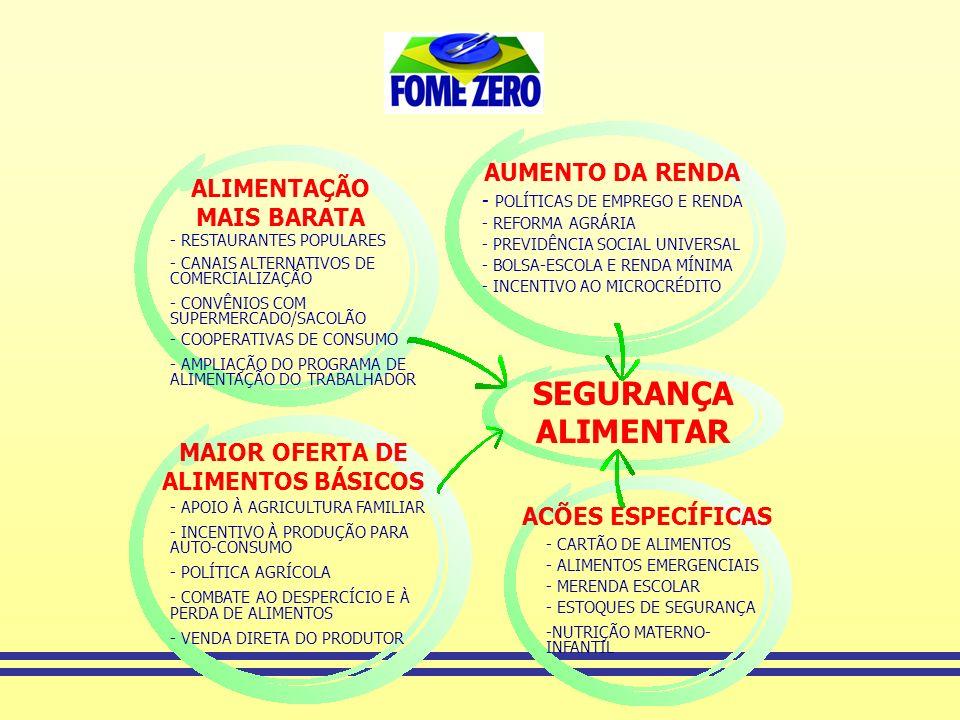 ALIMENTAÇÃO MAIS BARATA MAIOR OFERTA DE ALIMENTOS BÁSICOS