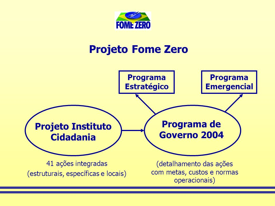 Projeto Instituto Cidadania