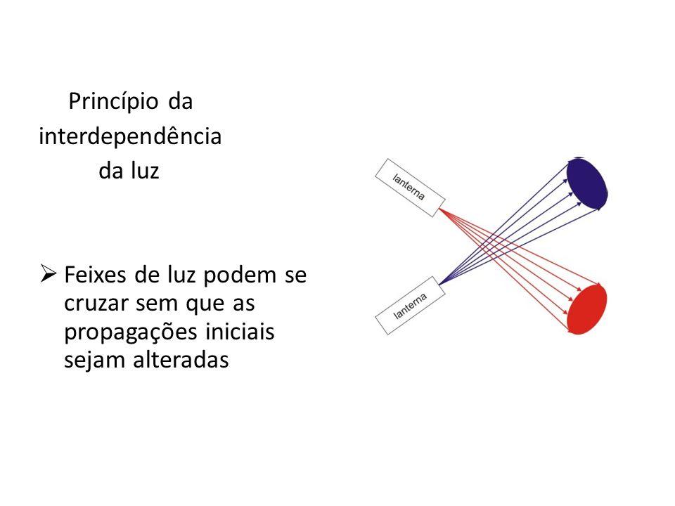 Princípio da interdependência. da luz.