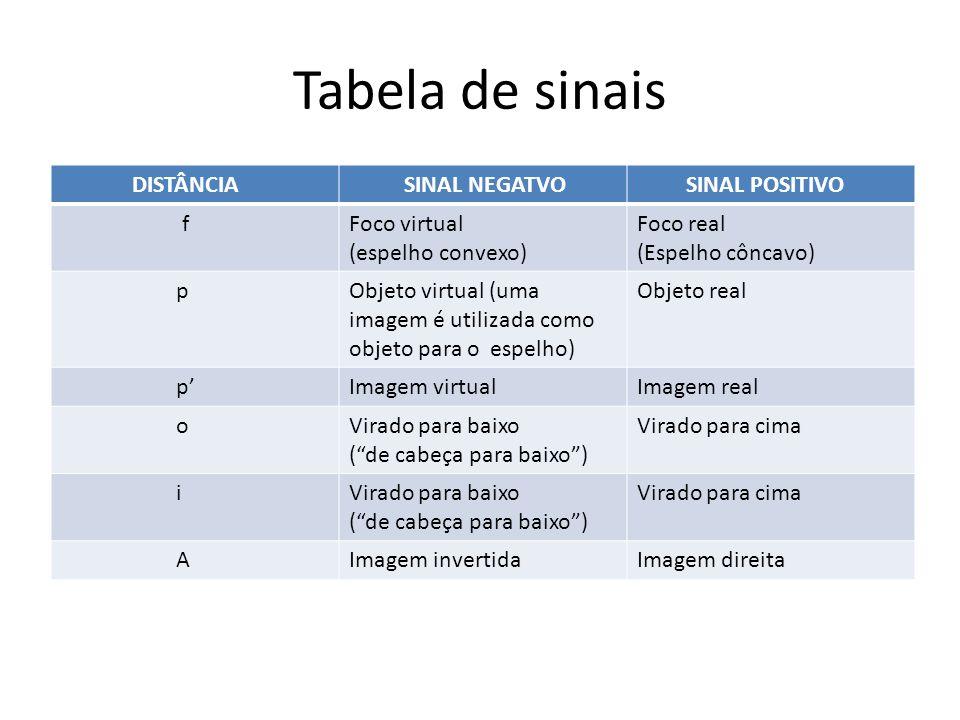 Tabela de sinais DISTÂNCIA SINAL NEGATVO SINAL POSITIVO f Foco virtual