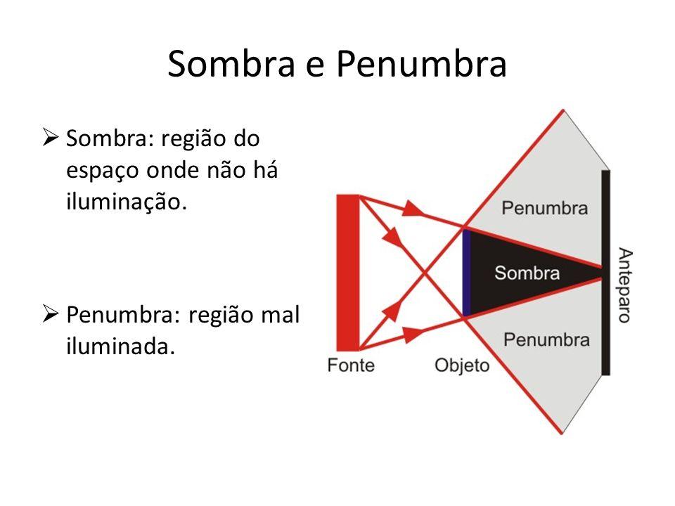 Sombra e Penumbra Sombra: região do espaço onde não há iluminação.
