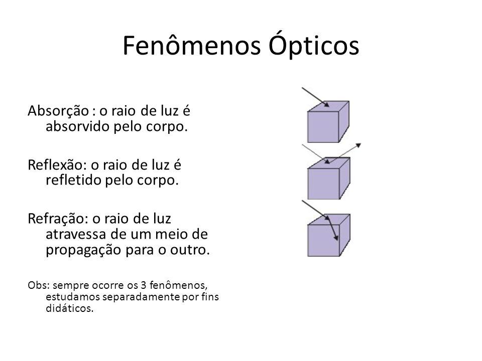 Fenômenos Ópticos Absorção : o raio de luz é absorvido pelo corpo.