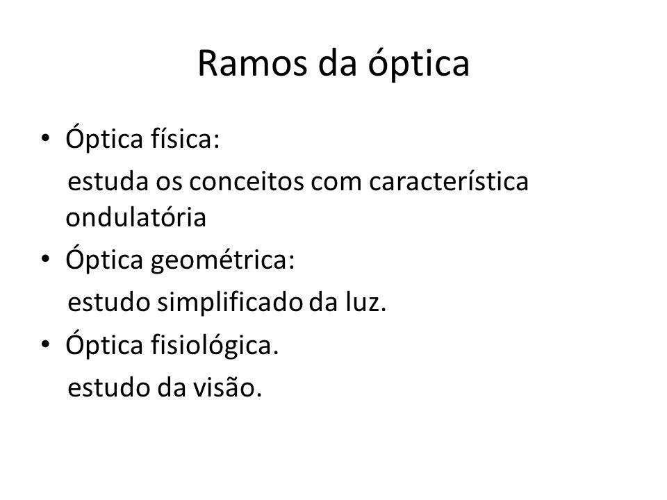 Ramos da óptica Óptica física: