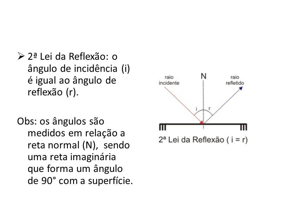 2ª Lei da Reflexão: o ângulo de incidência (i) é igual ao ângulo de reflexão (r).