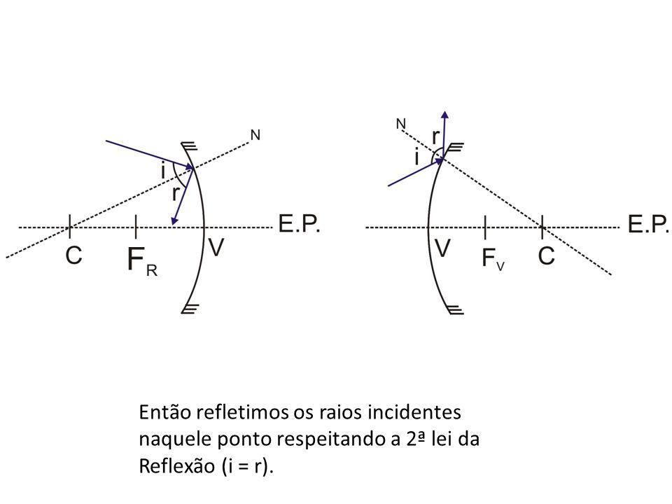 Então refletimos os raios incidentes naquele ponto respeitando a 2ª lei da Reflexão (i = r).