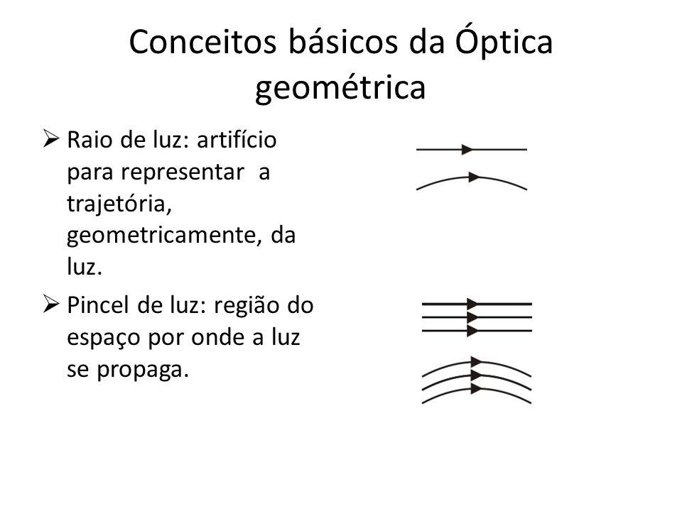 Conceitos básicos da Óptica geométrica