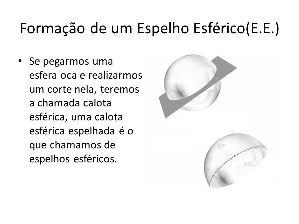Formação de um Espelho Esférico(E.E.)