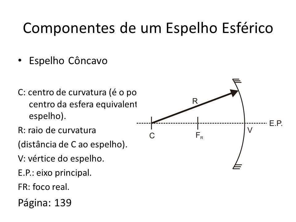 Componentes de um Espelho Esférico