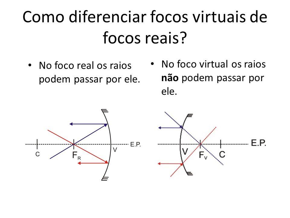 Como diferenciar focos virtuais de focos reais