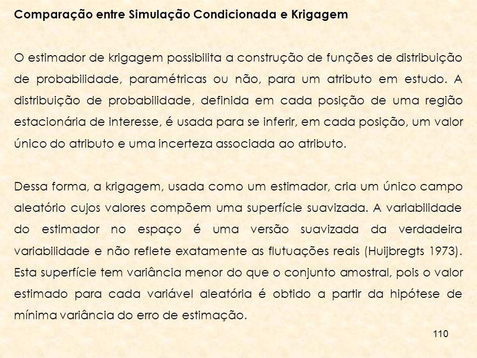 Comparação entre Simulação Condicionada e Krigagem