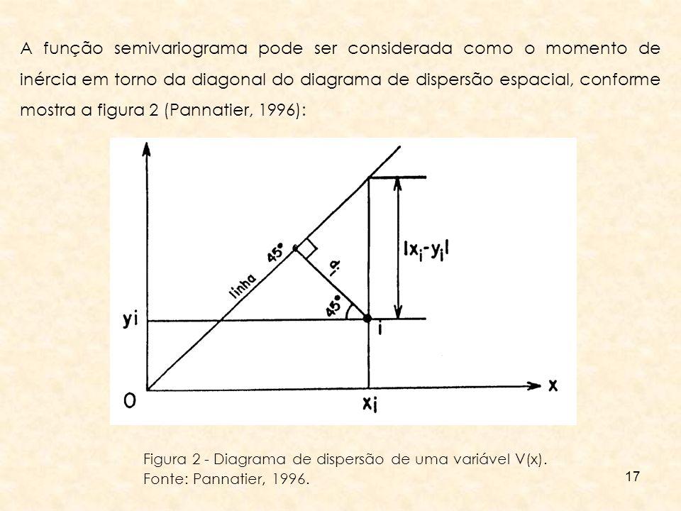 A função semivariograma pode ser considerada como o momento de inércia em torno da diagonal do diagrama de dispersão espacial, conforme mostra a figura 2 (Pannatier, 1996):