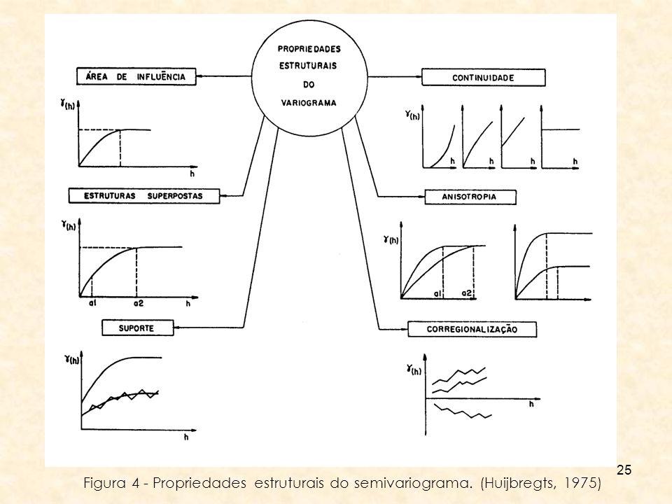 Figura 4 - Propriedades estruturais do semivariograma