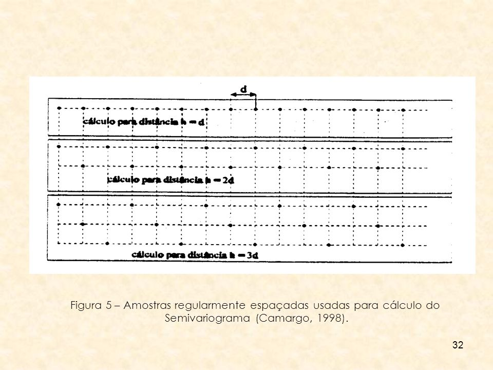Figura 5 – Amostras regularmente espaçadas usadas para cálculo do
