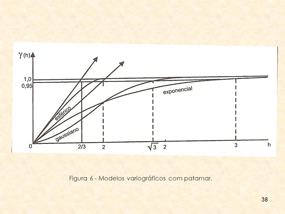 Figura 6 - Modelos variográficos com patamar.