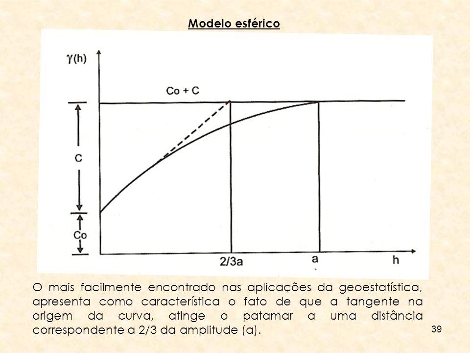 Modelo esférico