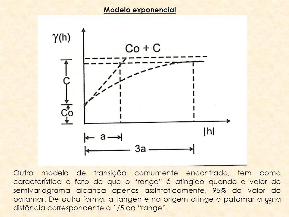 Modelo exponencial